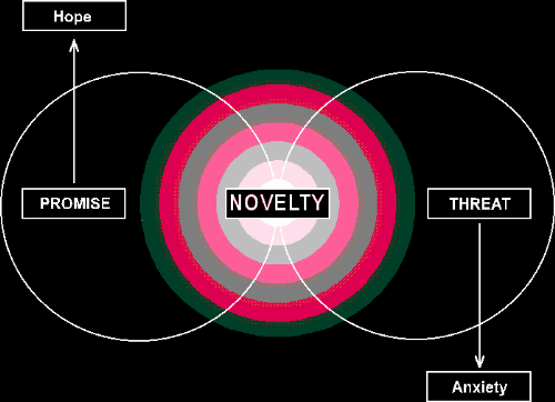 Novelty Promise Threat Figure Diagram